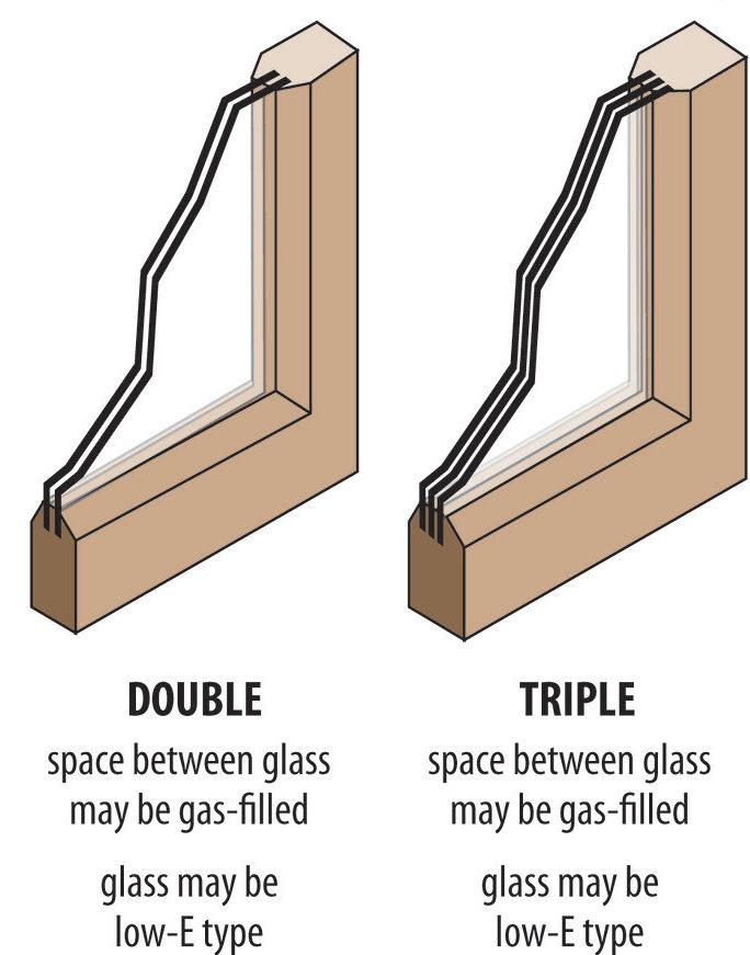 Glazing types